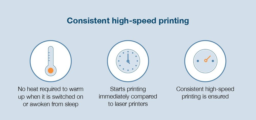 Consistent High Speed Printing
