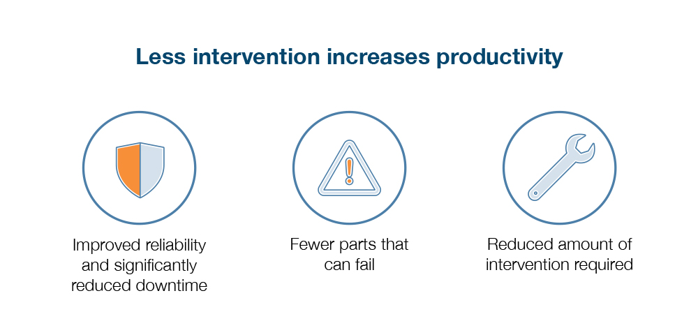Less intervention increases productivity